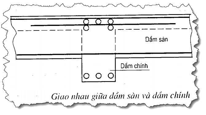 cách bố trí cốt thép trong dầm giao nhau
