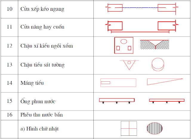 các loại ký tự trong bản vẽ nhà