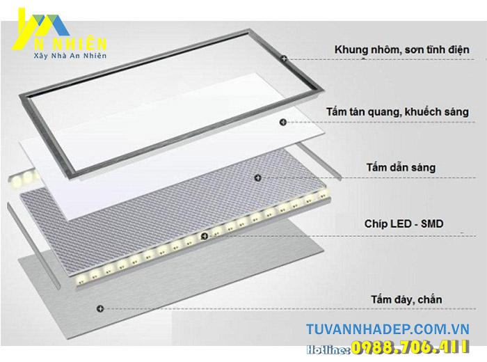 cấu tạo đèn led âm trần tán quang