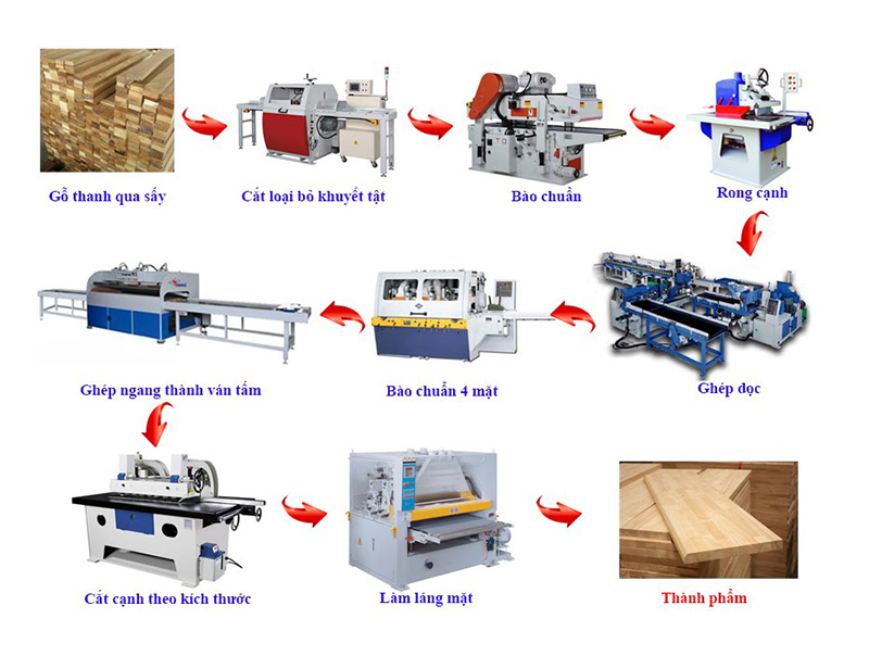 cấu tạo gỗ ghép