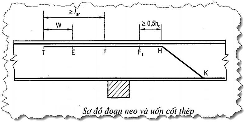 Kỹ thuật Neo cốt thép ở giữa nhịp