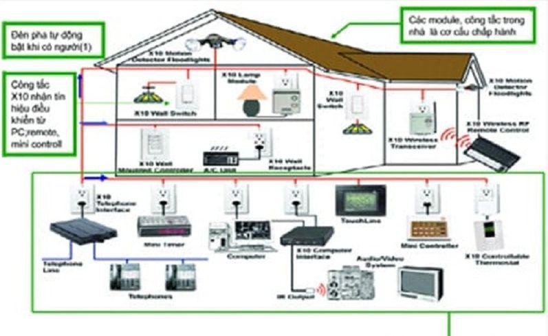 Sơ đồ thiết kế mạng điện trong nhà