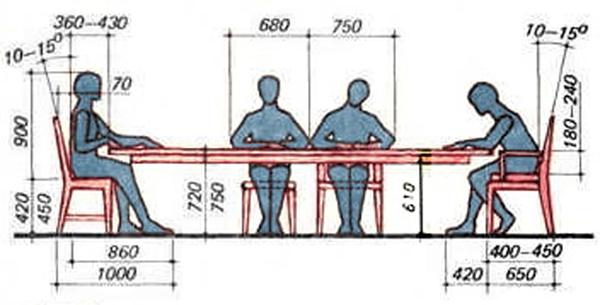 tiêu chuẩn kích thước bàn ăn
